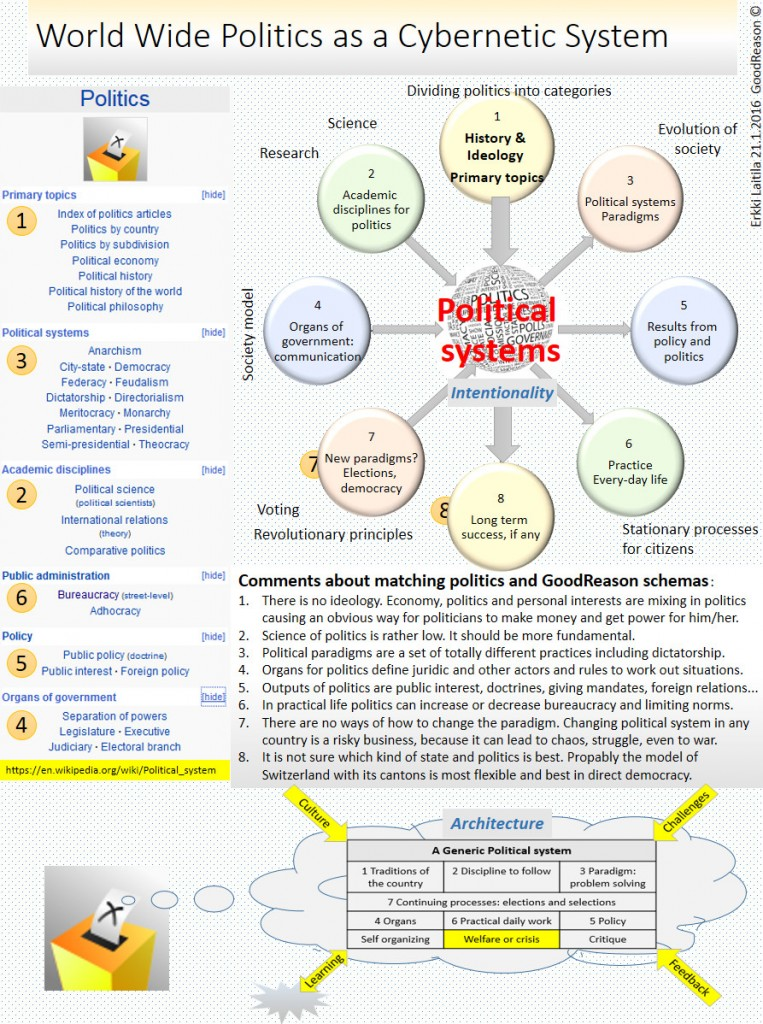 Politics_as_a_System[1]