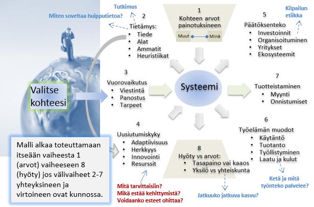 tarkoituksellinen_systeemi_maakunta_tms