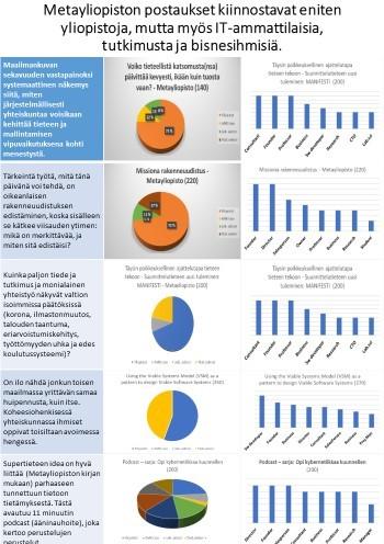 Millaista yleisöä Metayliopiston viestit (LinkedIn) kiinnostavat – metatutkimus